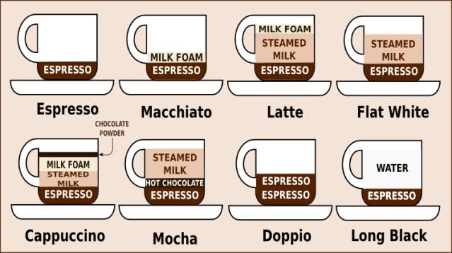 Coffee-in-Australia